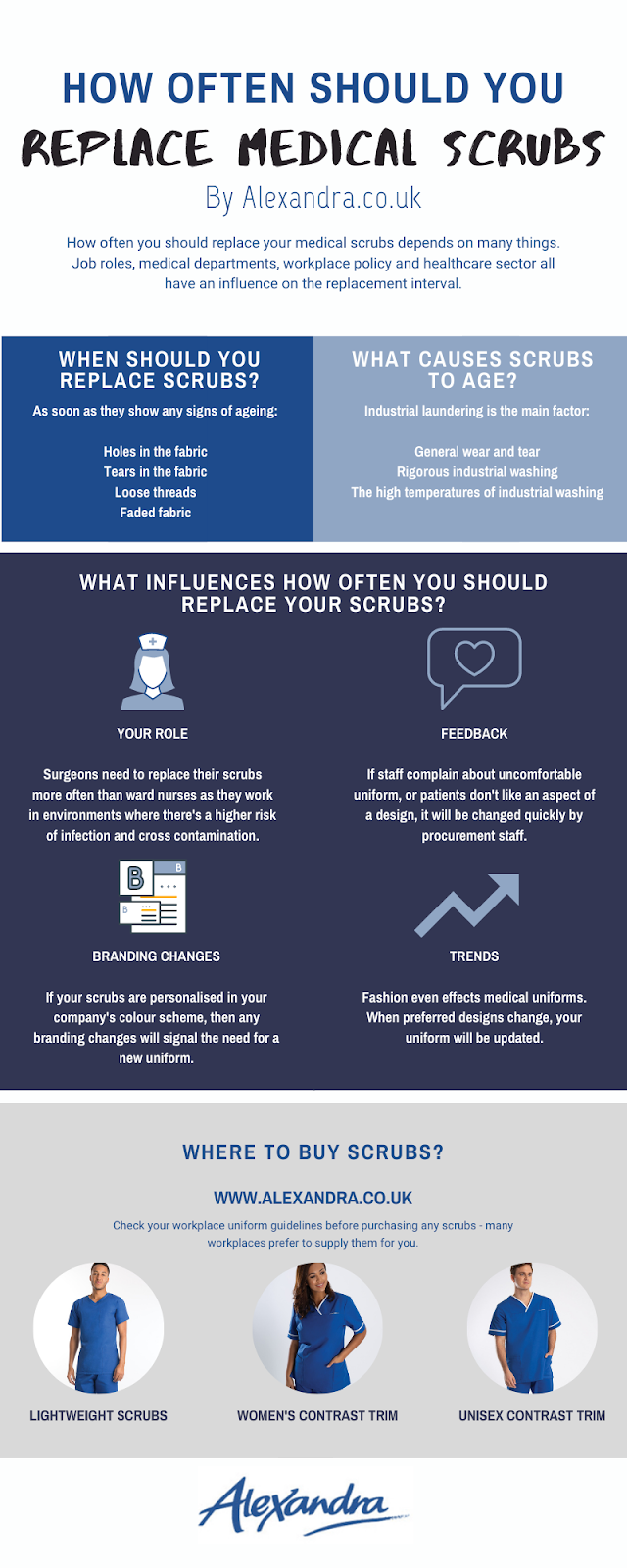 How often should you replace your scrubs? An infographic by Alexandra
